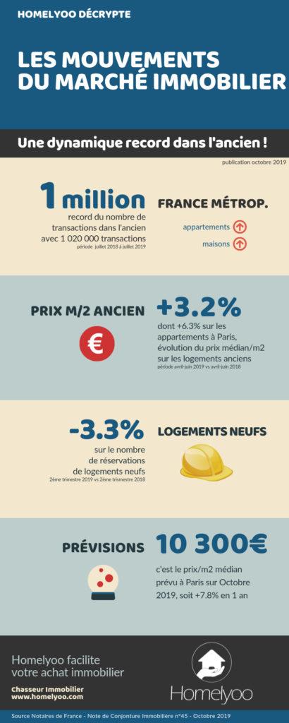 infographie sur l'immobilier en France